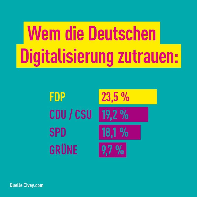 Wem die Deutschen Digitalisierung zutrauen